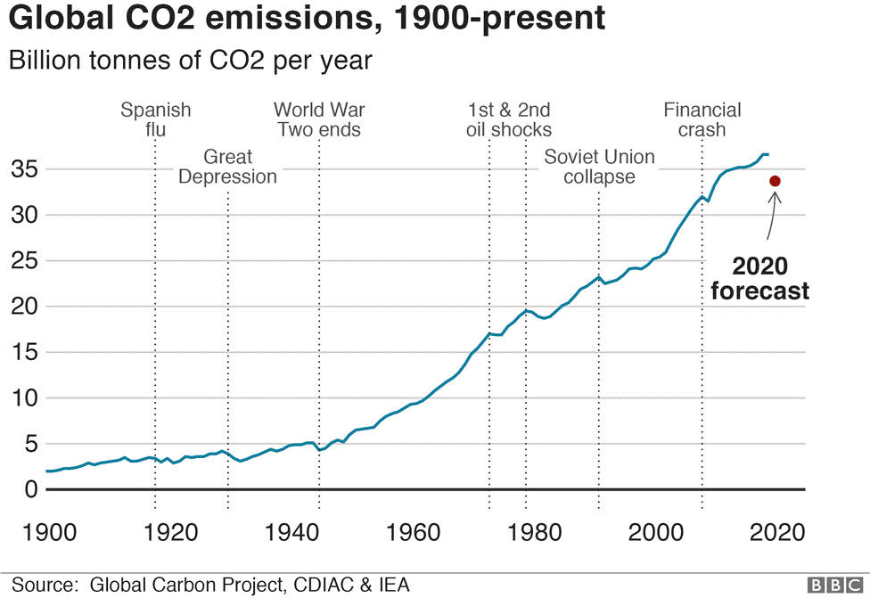 Global CO2 emissions, 1900-present Image